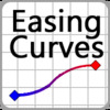 Easing Curve Equations