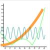 Graph Indicator